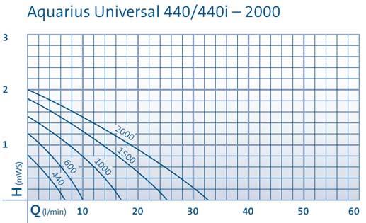 Aquar_uni_neptun_400_2000