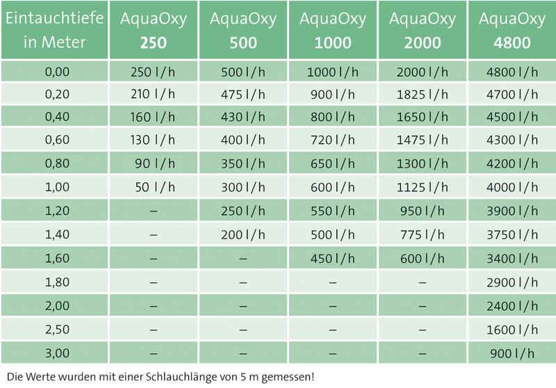 aquaoxy-luft