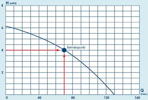 pumpenkennlinie-graphik