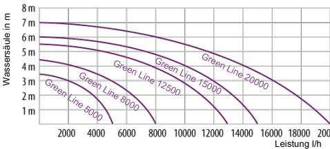 greenline-leistungsdiagramm