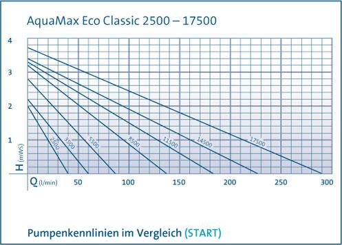pumpenkennlinie-classic
