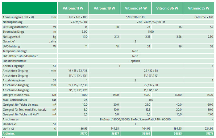 vitronic-leistungsdiagramm