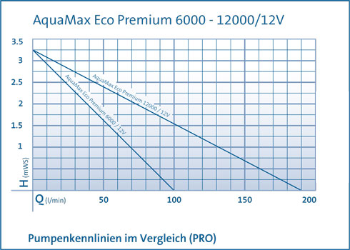 pumpenkennlinie-premium-2